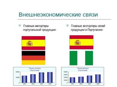 Внешнеэкономические связи Главные импортеры португальской продукции: Главные ...