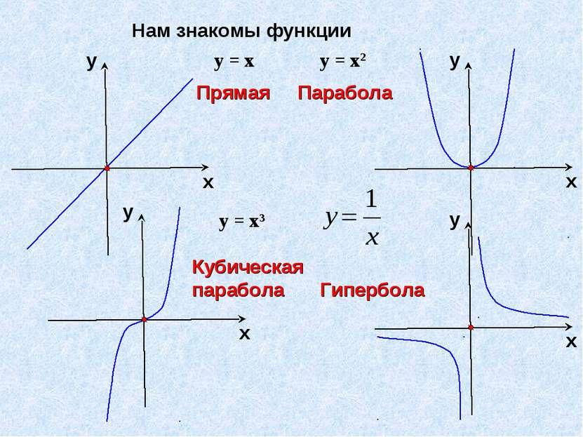 Нам знакомы функции Прямая Парабола Кубическая парабола Гипербола у = х у = х...