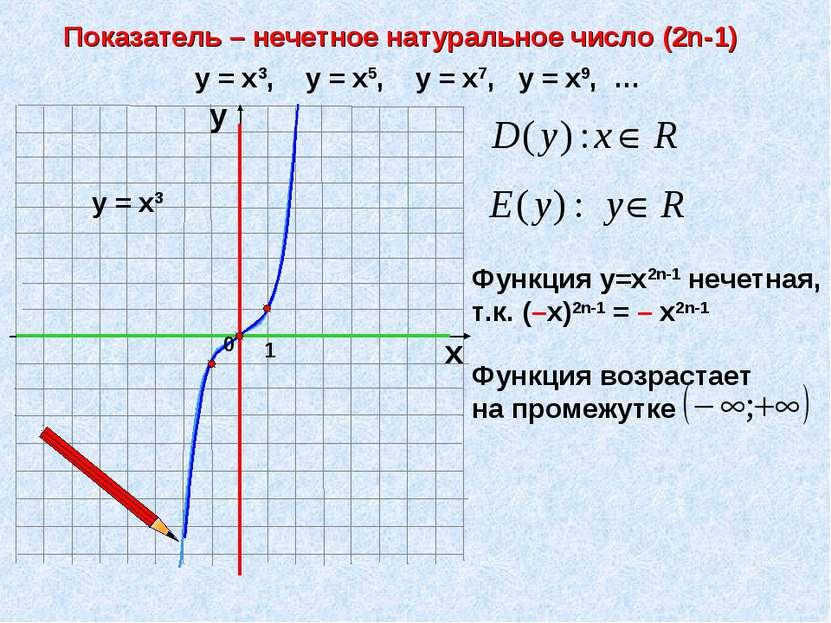Показатель – нечетное натуральное число (2n-1) 1 х у у = х3, у = х5, у = х7, ...