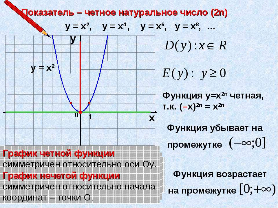 Показатель – четное натуральное число (2n) 1 0 х у у = х2, у = х4 , у = х6, у...
