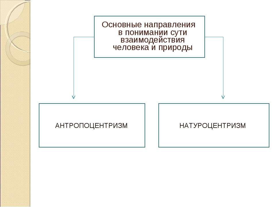 Основные направления в понимании сути взаимодействия человека и природы АНТРО...