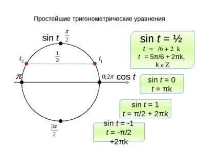 Простейшие тригонометрические уравнения sin t cos t sin t = ½ t₁ = π/6 + 2πk ...