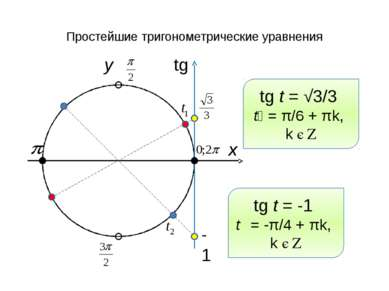 Простейшие тригонометрические уравнения x y tg -1 tg t = √3/3 t₁ = π/6 + πk, ...
