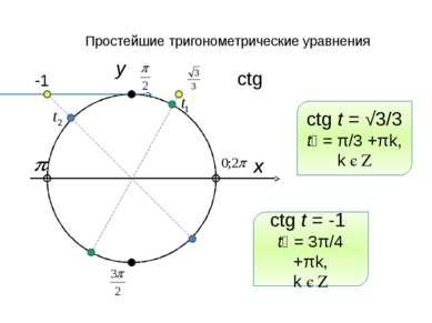 Простейшие тригонометрические уравнения x y ctg -1 ctg t = √3/3 t₁ = π/3 +πk,...
