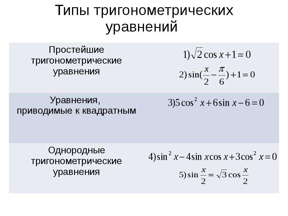 Типы тригонометрических уравнений Простейшие тригонометрические уравнения Ура...