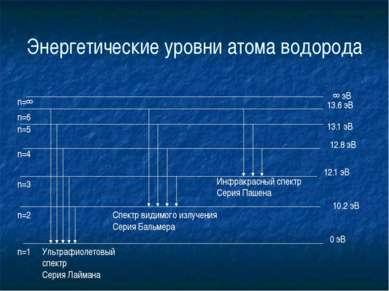 Энергетические уровни атома водорода 0 эВ 10.2 эВ 12.1 эВ 12.8 эВ 13.1 эВ 13....
