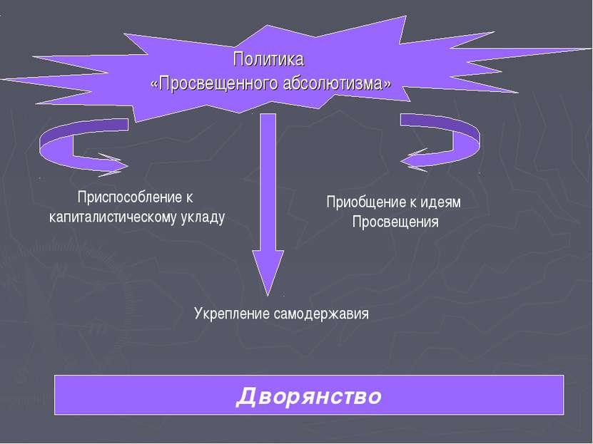 Политика «Просвещенного абсолютизма» Приспособление к капиталистическому укла...