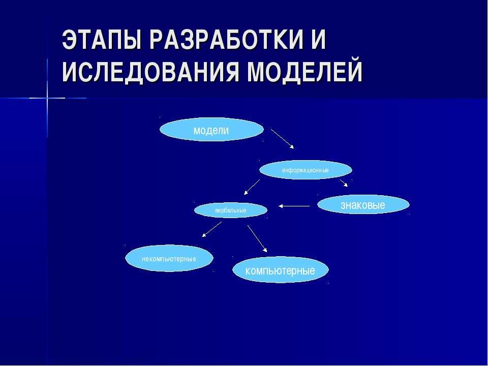 ЭТАПЫ РАЗРАБОТКИ И ИСЛЕДОВАНИЯ МОДЕЛЕЙ модели информационные вербальные знако...