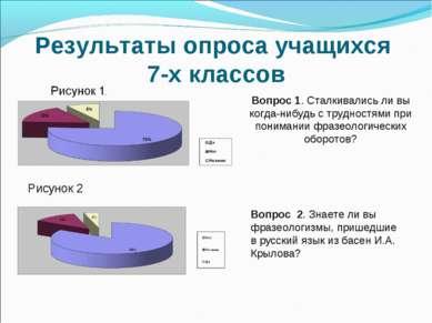 Результаты опроса учащихся 7-х классов Рисунок 2 Вопрос 1. Сталкивались ли вы...