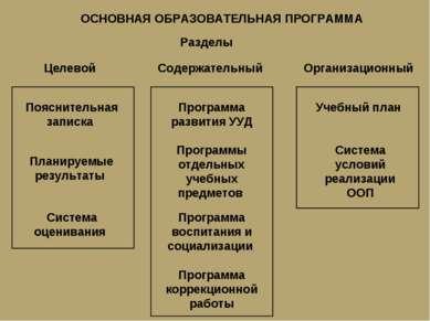 ОСНОВНАЯ ОБРАЗОВАТЕЛЬНАЯ ПРОГРАММА Пояснительная записка Планируемые результа...
