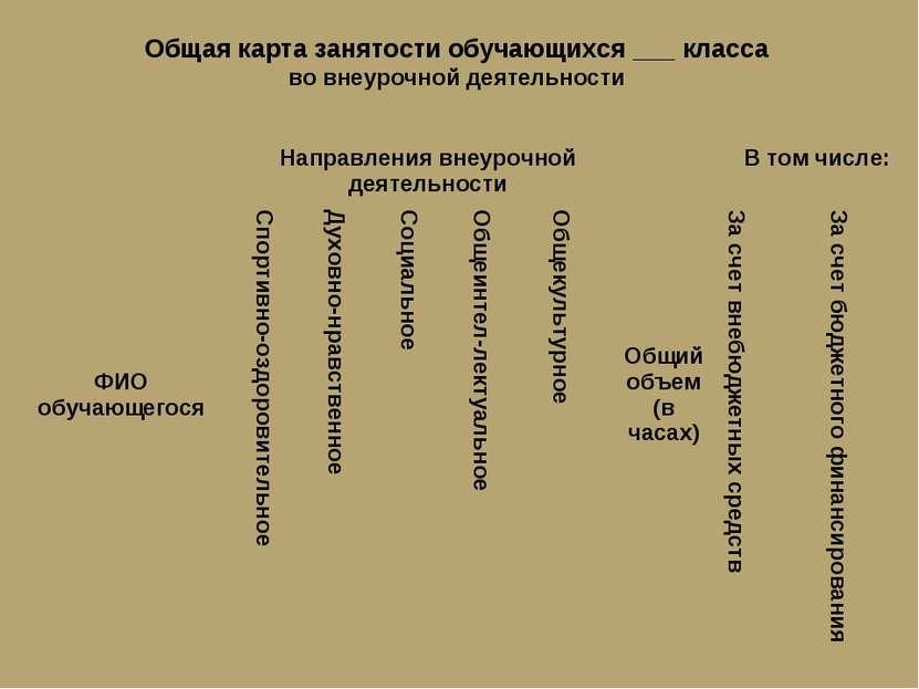 Общая карта занятости обучающихся ___ класса во внеурочной деятельности ФИО о...