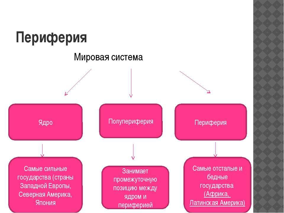 Периферия Мировая система Ядро Полупериферия Периферия Самые сильные государс...
