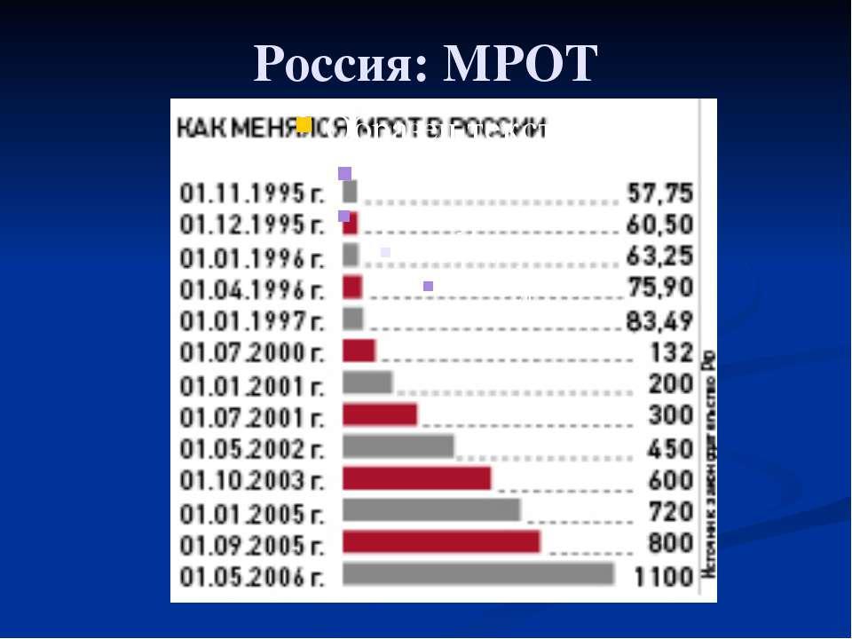Глава 2. Экономика домохозяйства 13. Благосостояние Россия: МРОТ