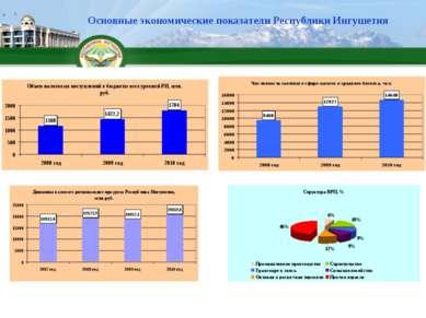 Основные экономические показатели Республики Ингушетия