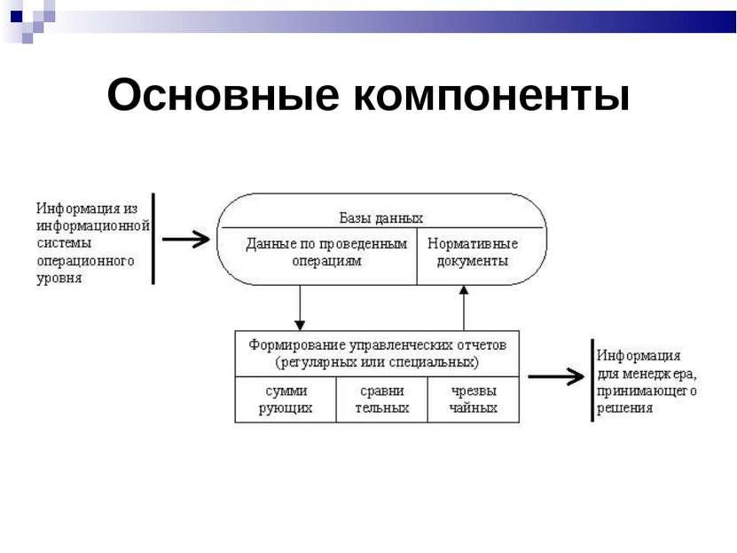 Основные компоненты