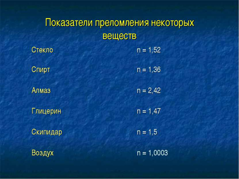Показатели преломления некоторых веществ Стекло n = 1,52 Спирт n = 1,36 Алмаз...