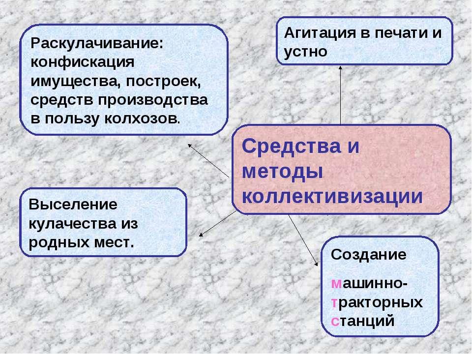 Средства и методы коллективизации Агитация в печати и устно Раскулачивание: к...
