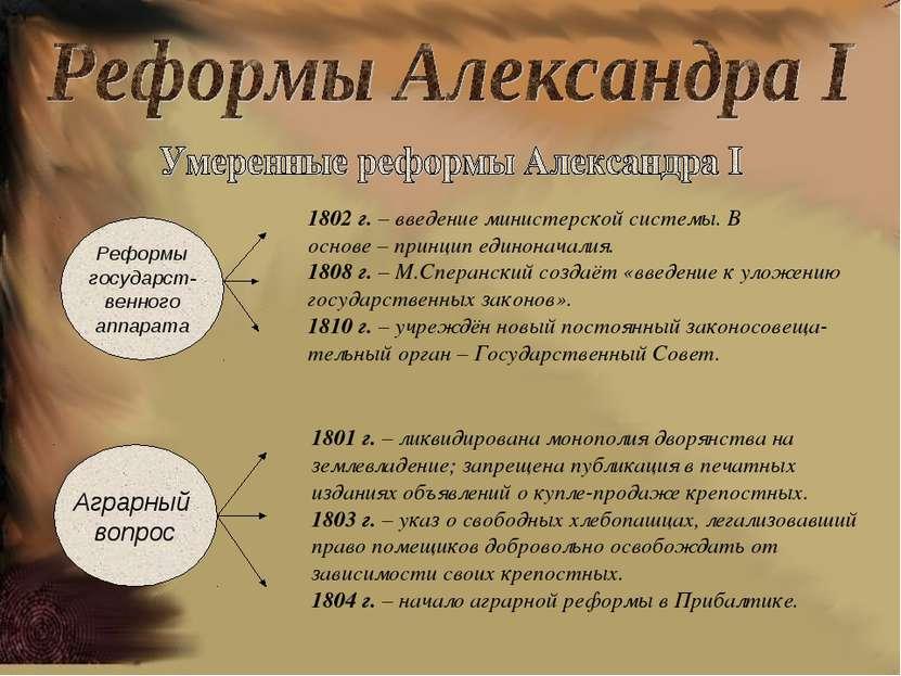 Реформы государст- венного аппарата 1802 г. – введение министерской системы. ...