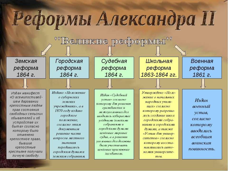 Земская реформа 1864 г. Городская реформа 1864 г. Судебная реформа 1864 г. Шк...