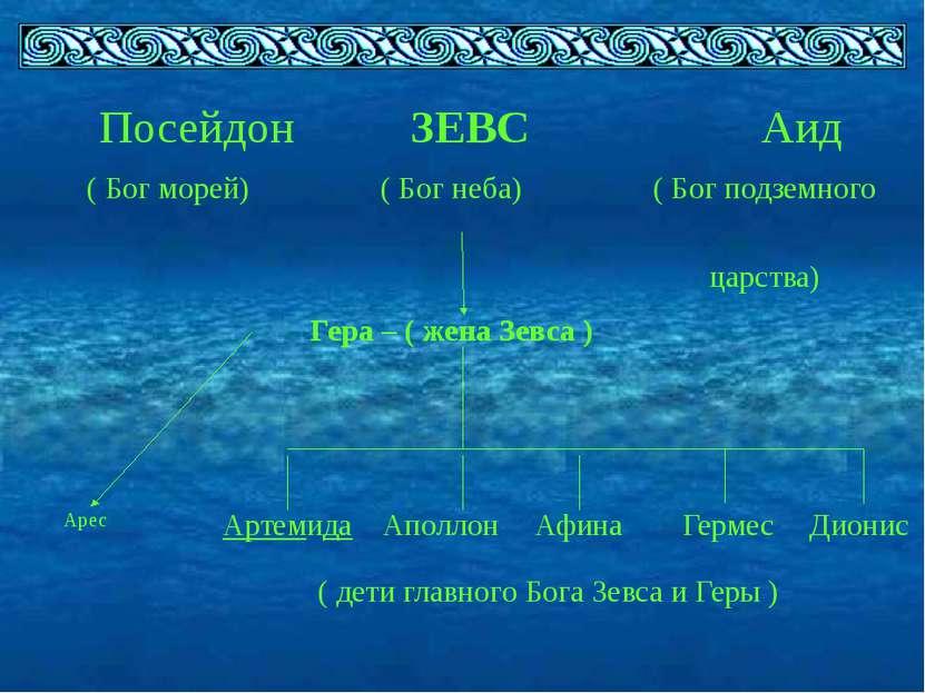 Гера – ( жена Зевса ) Посейдон ЗЕВС Аид ( Бог морей) ( Бог неба) ( Бог подзем...