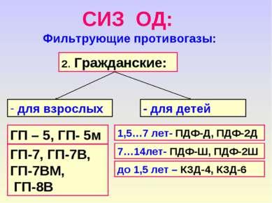 СИЗ ОД: Фильтрующие противогазы: 2. Гражданские: для взрослых - для детей ГП ...