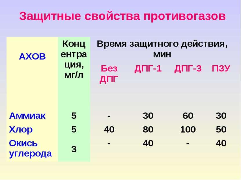 Защитные свойства противогазов АХОВ Концентрация, мг/л Время защитного действ...