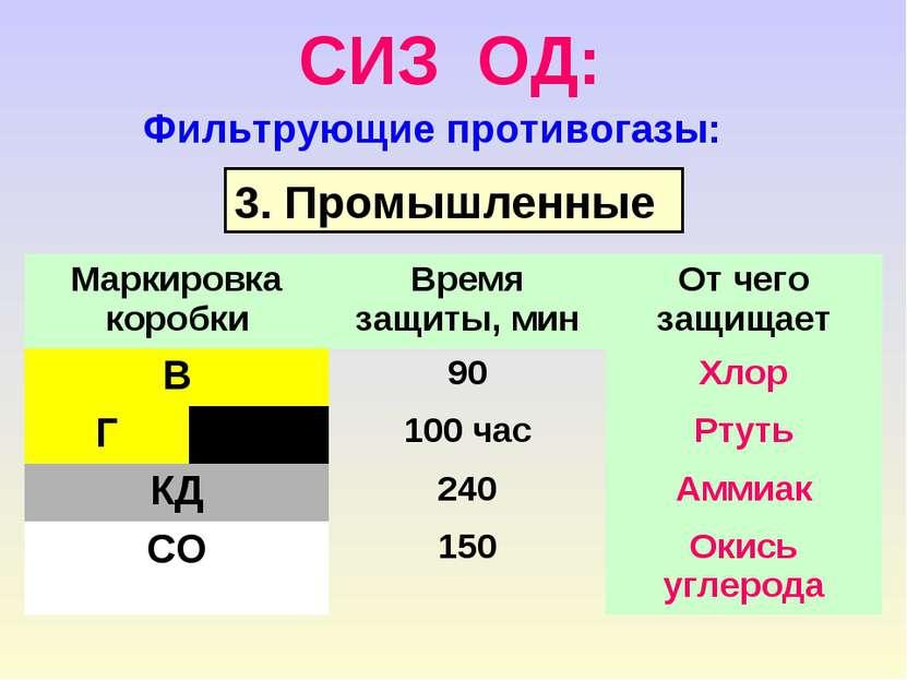СИЗ ОД: Фильтрующие противогазы: 3. Промышленные Маркировка коробки Время защ...