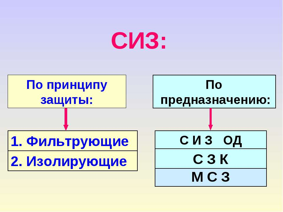 1. Фильтрующие 2. Изолирующие СИЗ: По принципу защиты: М С З По предназначени...
