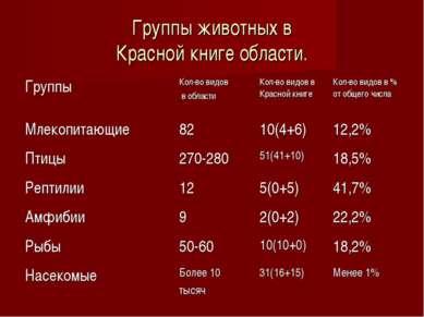 Группы животных в Красной книге области. Группы Кол-во видов в области Кол-во...