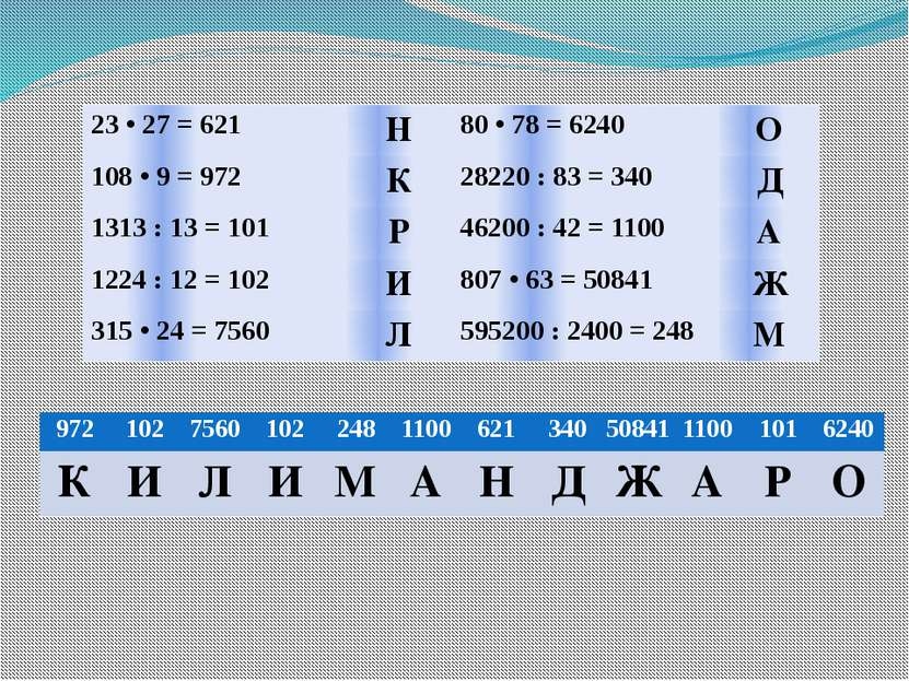 23 • 27 = 621 Н 80 • 78 = 6240 О 108 • 9 = 972 К 28220 : 83 = 340 Д 1313 : 13...