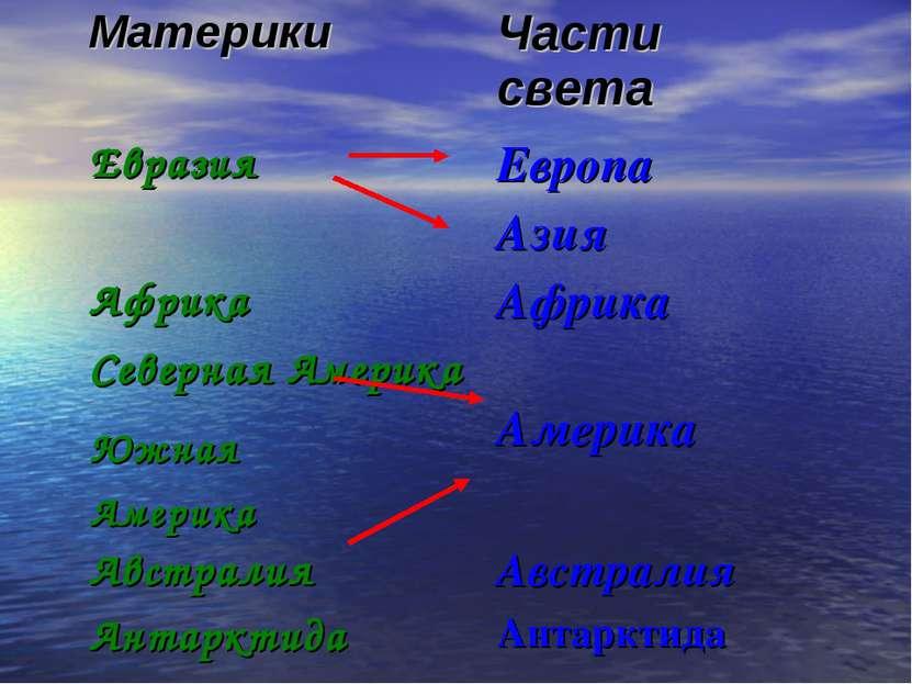 Материки Части света Евразия Европа Азия Африка Африка Северная Америка Амери...