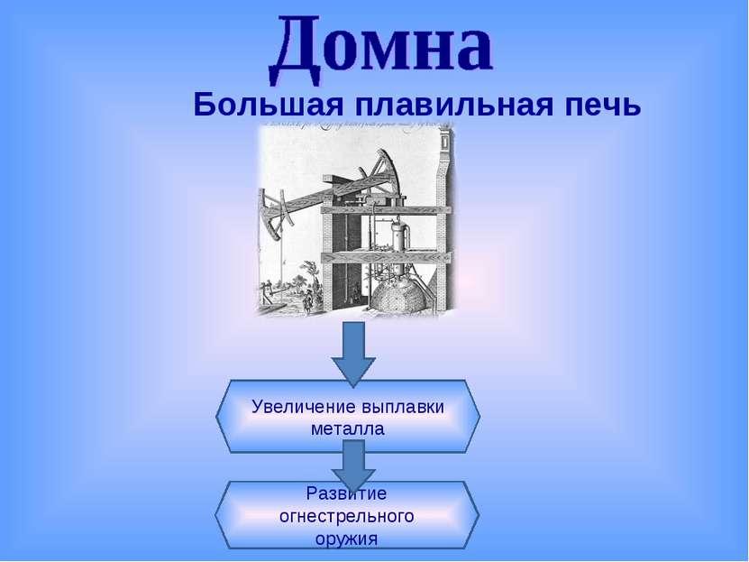 Увеличение выплавки металла Развитие огнестрельного оружия Большая плавильная...