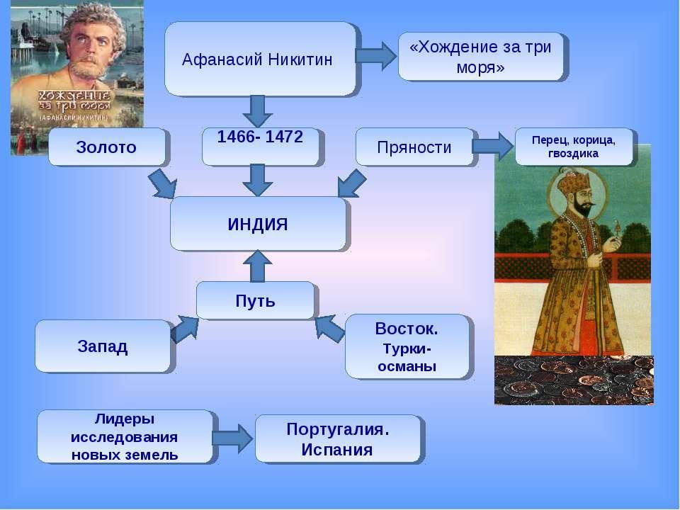 Афанасий Никитин «Хождение за три моря» 1466- 1472 ИНДИЯ Золото Пряности Пере...