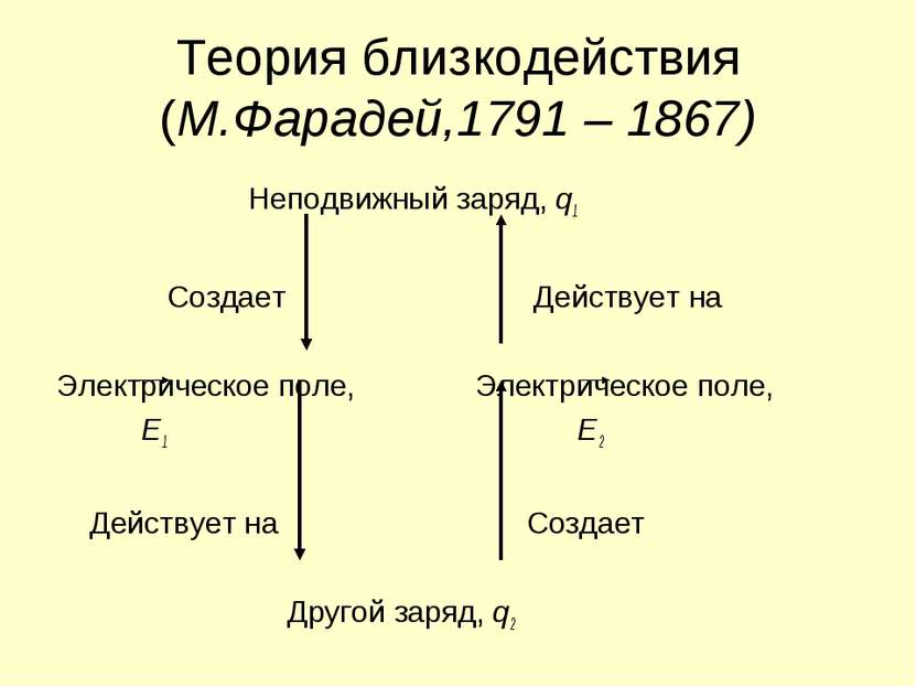 Теория близкодействия (М.Фарадей,1791 – 1867) Неподвижный заряд, q1 Создает Д...