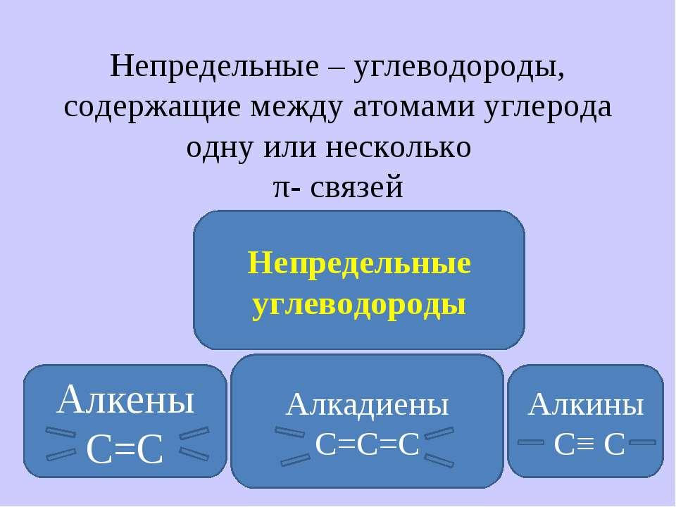 Непредельные – углеводороды, содержащие между атомами углерода одну или неско...