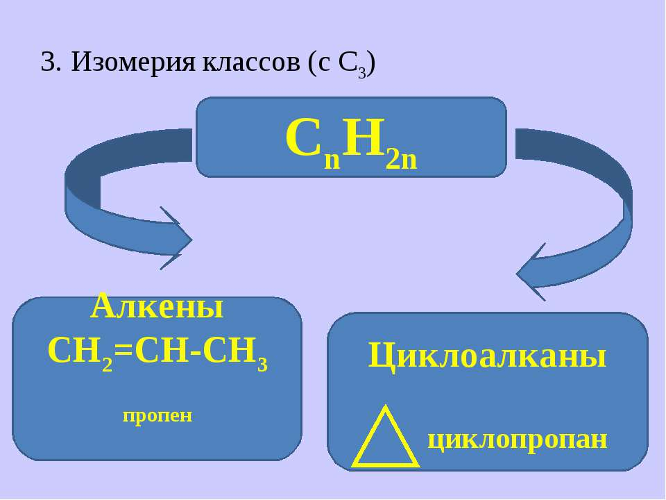 3. Изомерия классов (с С3) СnH2n Алкены СН2=СН-СН3 пропен Циклоалканы циклопр...