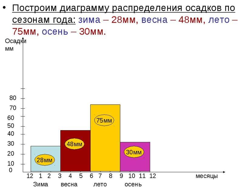 Построим диаграмму распределения осадков по сезонам года: зима – 28мм, весна ...