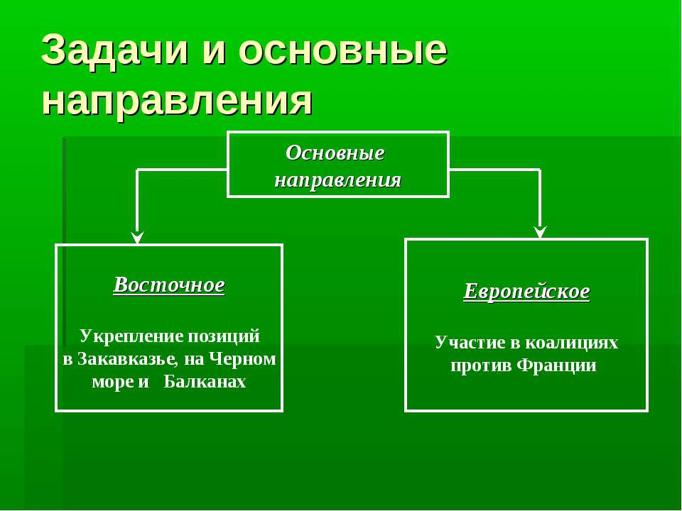Задачи и основные направления Основные направления Восточное Укрепление позиц...