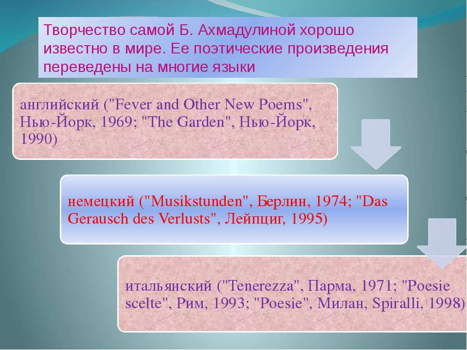Творчество самой Б. Ахмадулиной хорошо известно в мире. Ее поэтические произв...