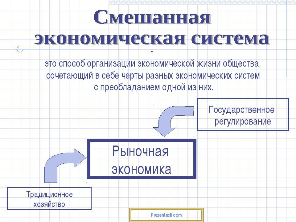 это способ организации экономической жизни общества, сочетающий в себе черты ...