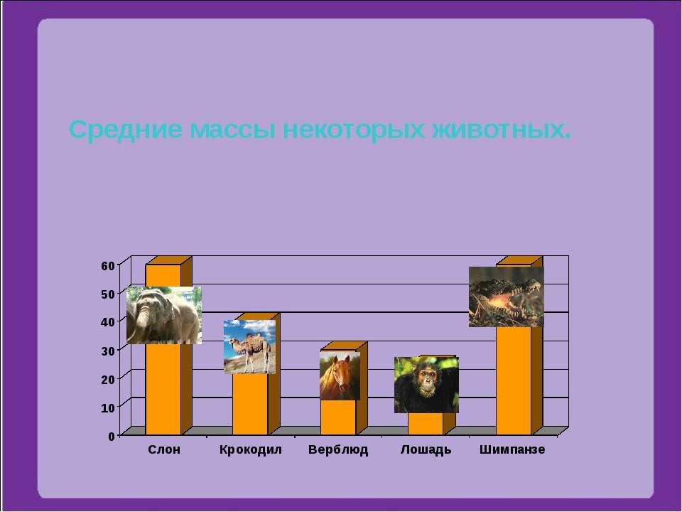 Средние массы некоторых животных.