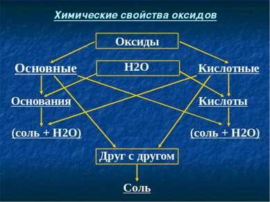 Соль Друг с другом (соль + Н2О) (соль + Н2О) Кислоты Основания Кислотные Н2О ...