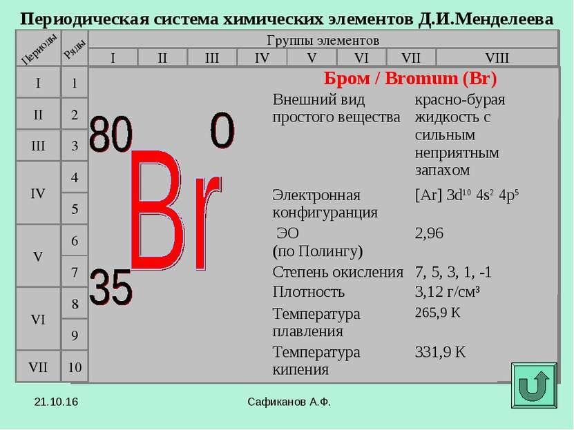 Сафиканов А.Ф. Периодическая система химических элементов Д.И.Менделеева Груп...