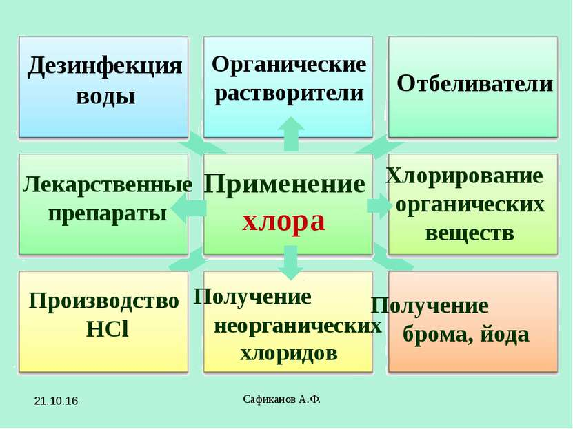 Сафиканов А.Ф. Применение хлора Отбеливатели Производство HCl Получение брома...