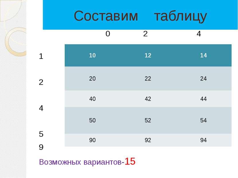 Составим таблицу 0 2 4 1 2 4 5 9 Возможных вариантов-15 10 12 14 20 22 24 40 ...