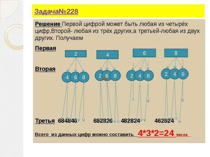 Задача№228 Решение Первой цифрой может быть любая из четырёх цифр,Второй- люб...