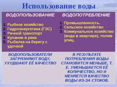 Использование воды ВОДОПОЛЬЗОВАНИЕ Рыбное хозяйство Гидроэнергетика (ГЭС) Реч...