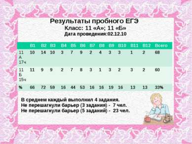 Результаты пробного ЕГЭ Класс: 11 «А»; 11 «Б» Дата проведения:02.12.10 В сред...