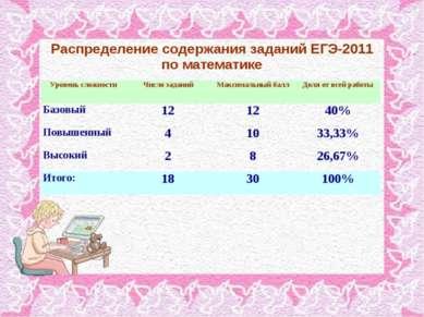 Распределение содержания заданий ЕГЭ-2011 по математике Уровень сложности Чис...