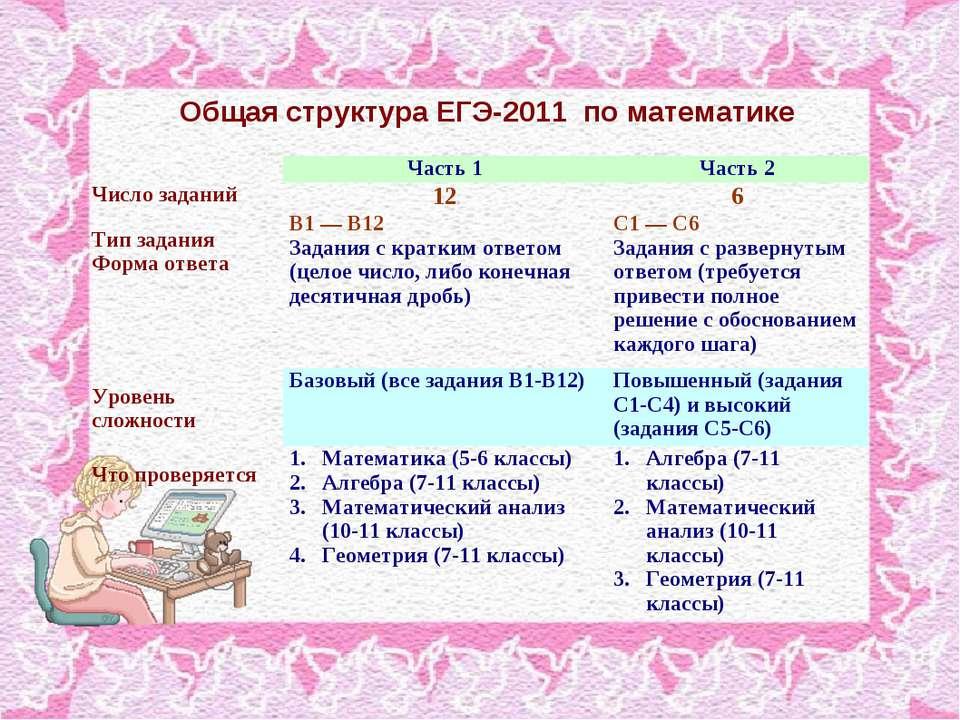 Общая структура ЕГЭ-2011 по математике Часть 1 Часть 2 Число заданий 12 6 Тип...